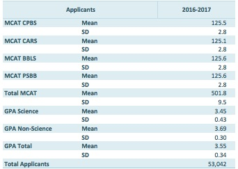 Applicant MCAT score and GPA