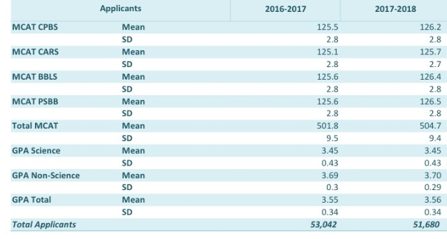 Average MCAT scores of everyone who applies to medical school